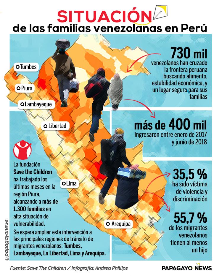 Info Migración Perú