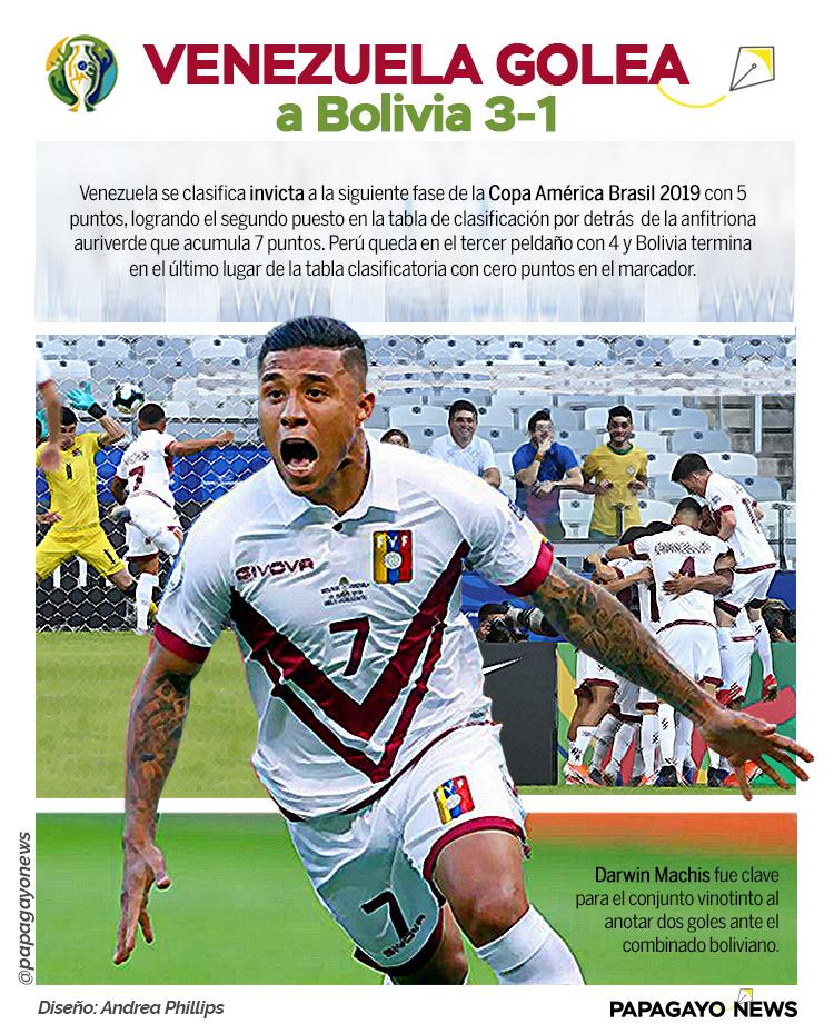 Info Copa America Venezuela - Bolivia