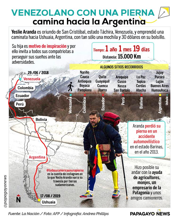 Info Amputado Argentina